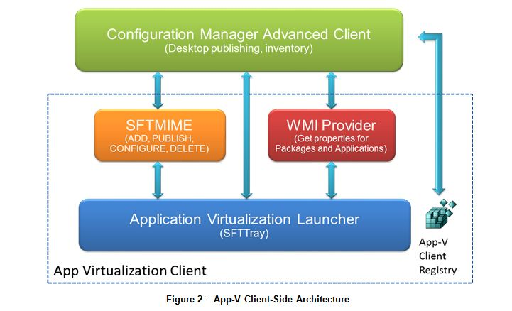How Microsoft APP-V 4 6 works before you use it with