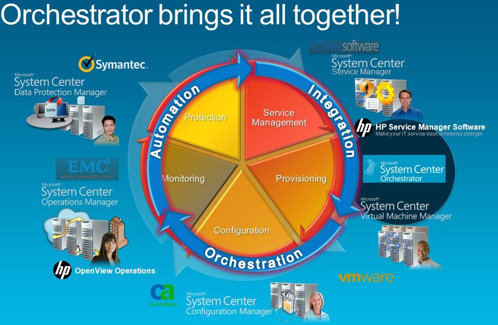 UPDATE : #Microsoft Integration Packs for System Center 2012