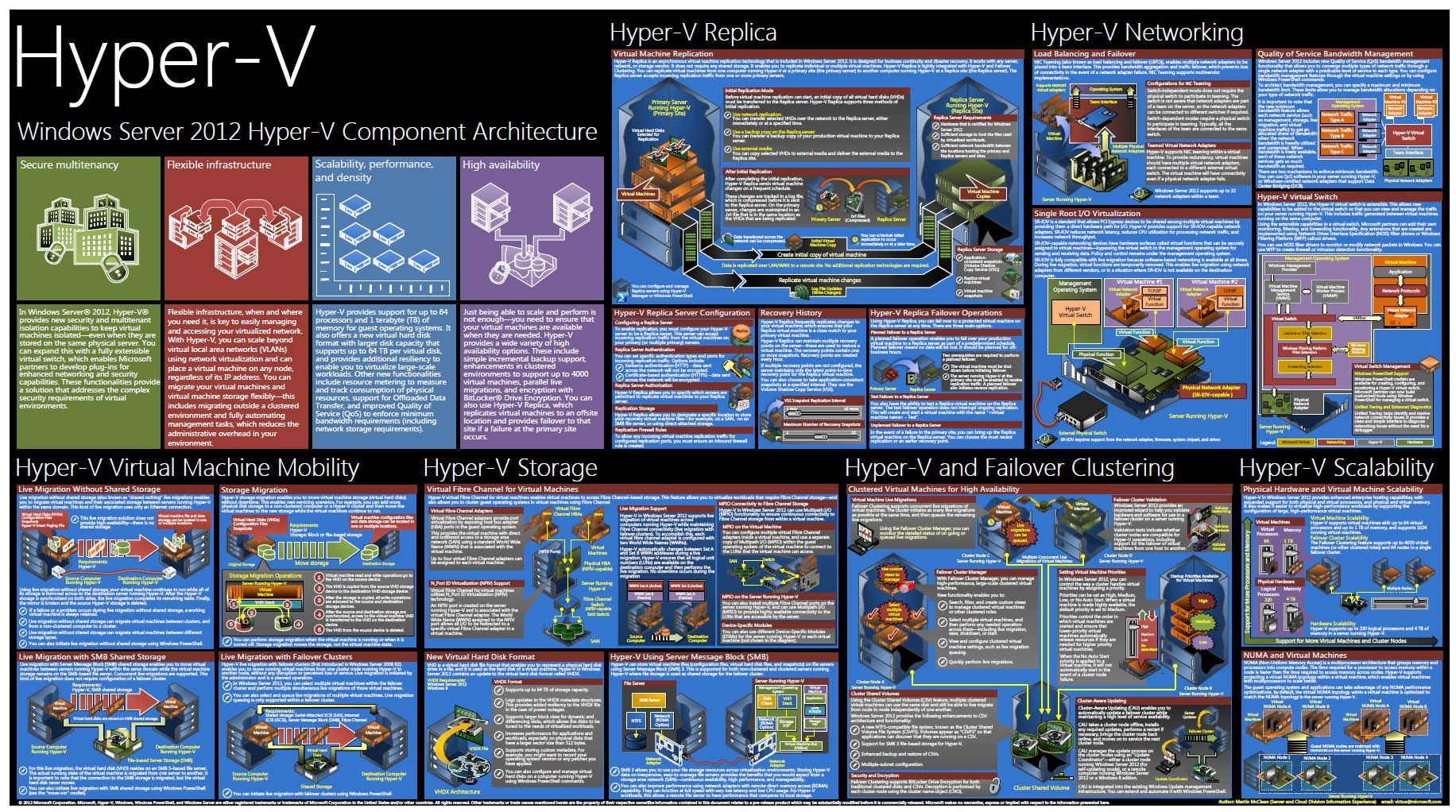 update windows server 2012 hyper v architecture poster