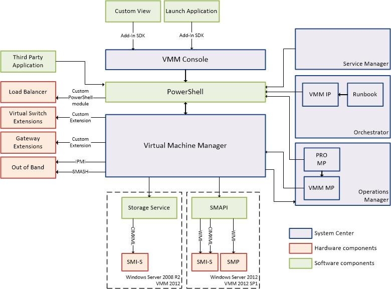 microsoft system center 2012 integration guide virtual machine rh mountainss wordpress com system center operations manager 2012 architecture diagram system center operations manager 2012 r2 architecture diagram