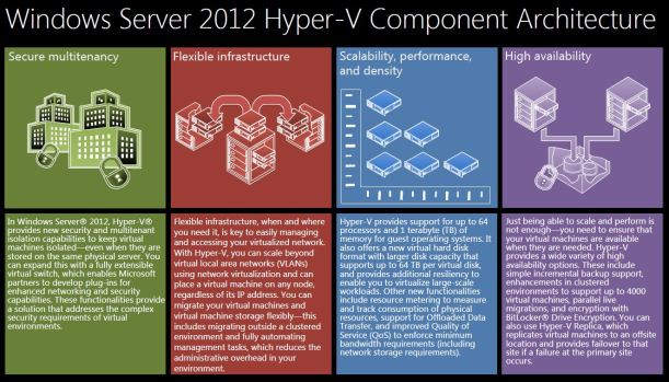August 2012 mountainss cloud and datacenter management for Microsoft hyper v architecture