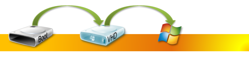 How to Add a Native-Boot Virtual Hard Disk to the Boot Menu #Hyperv