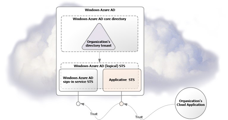 SSO with Windows Azure AD