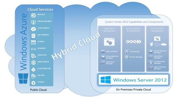 Hybrid Cloud datacenters