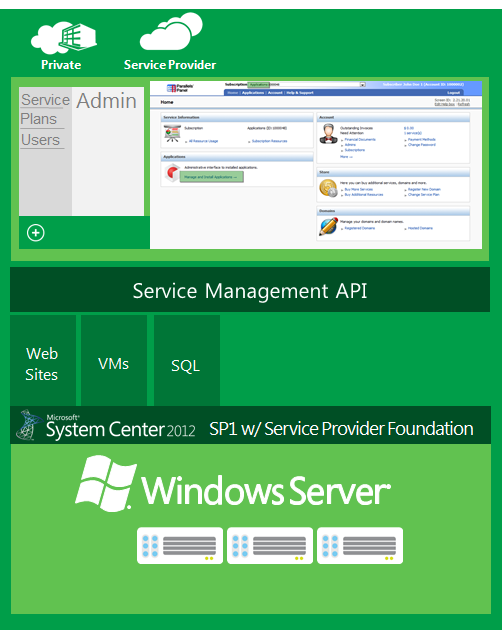 WASWS Service Portal