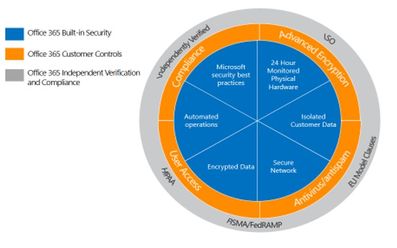 Office365 Built in security