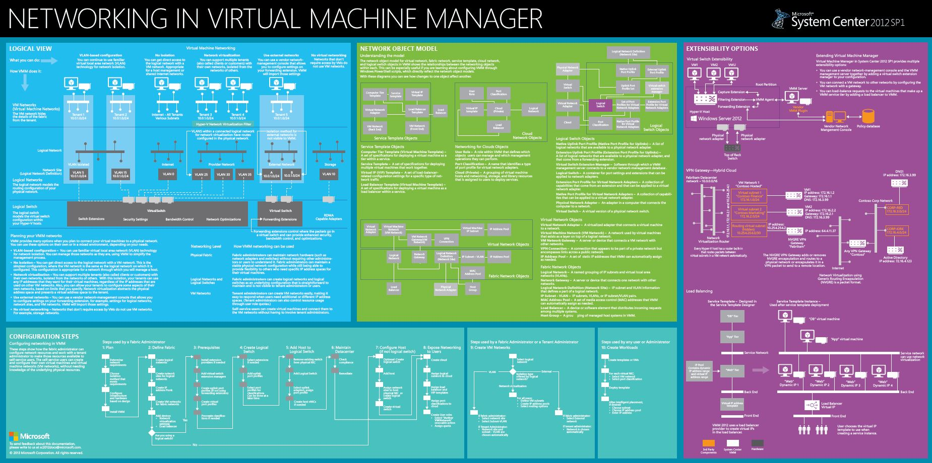 Poster : System Center 2012 SP1 Virtual Machine Manager Networking ...