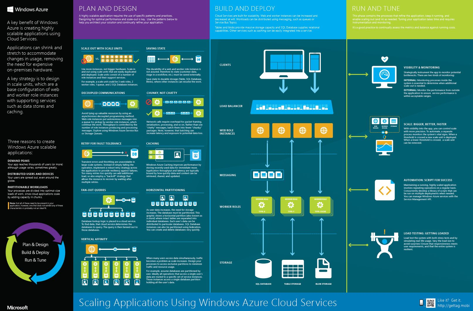 scaling applications using microsoft windowsazure cloud services