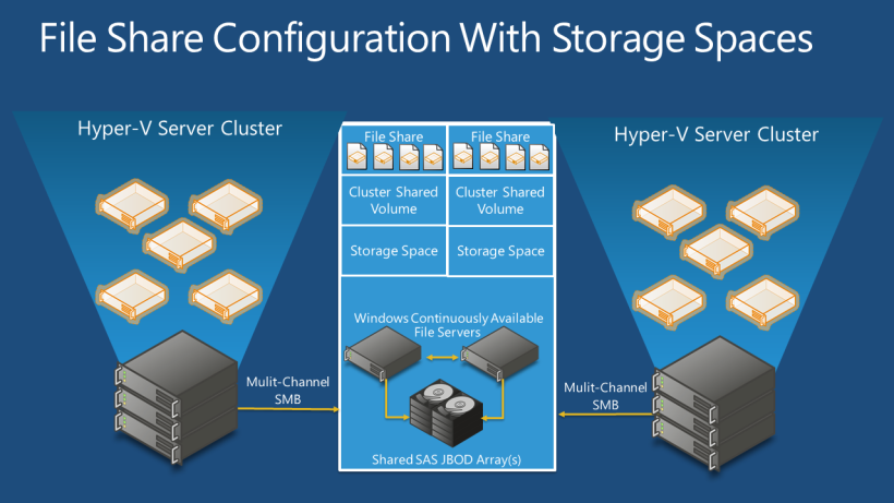 Hyper-V File Share config