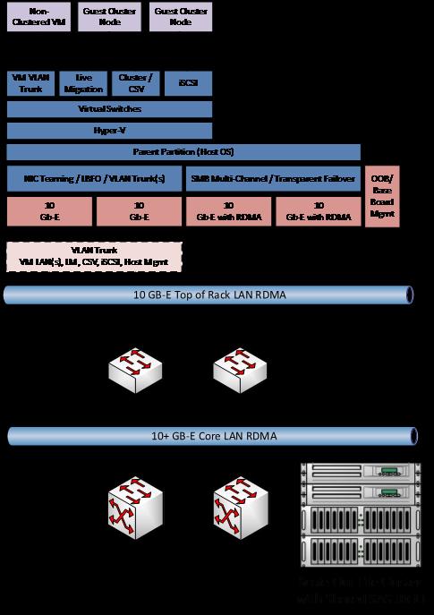 Hyperv Host Infra