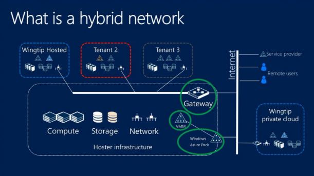 Hybrid Cloud Networking