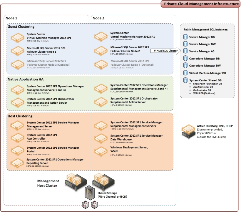 IAAS System Center 2012 design