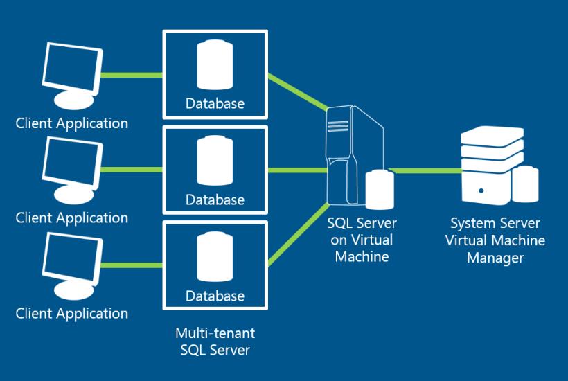 MultiTenant Instance SQL