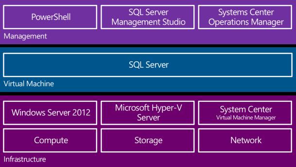 SQL Virtual Hosting