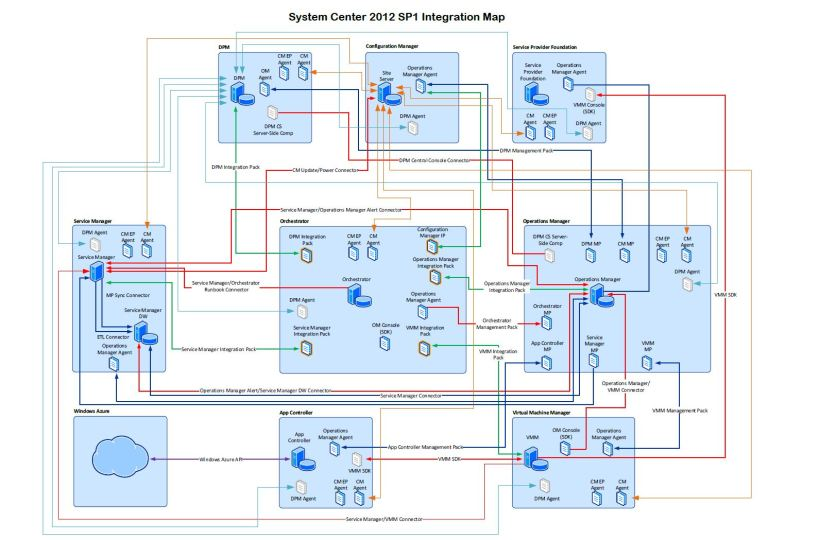System Center 2012 SP1 Integration Map