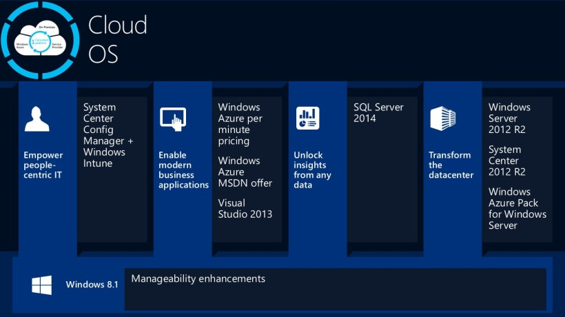 TechEd_CloudOS_Components