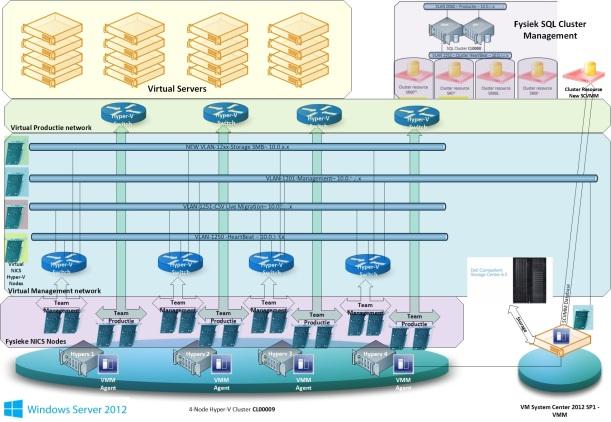 Hyperv Cluster 2012 networking design