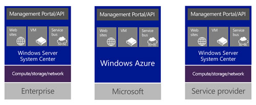 windows_azure_pack_mgmt_portal