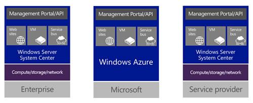 windows_azure_pack_mgmt_portal