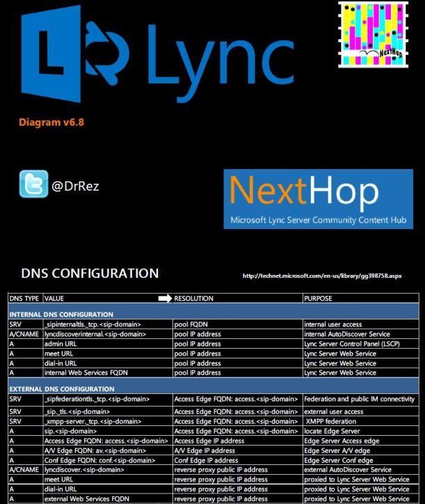 DNS Lync Config