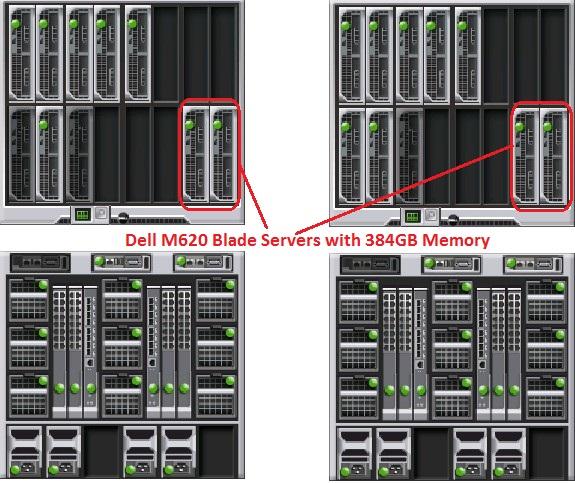 Blade Server Virtual – Jerusalem House