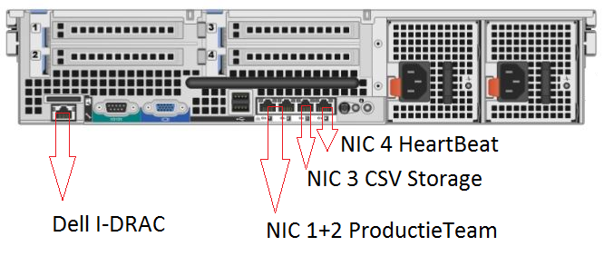 Dell PowerEdge R710 Back Config network
