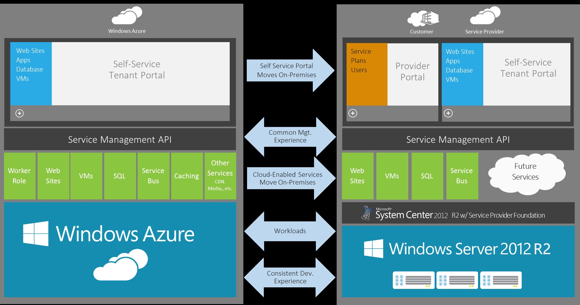 installez Windows Azure Pack pour Windows Server