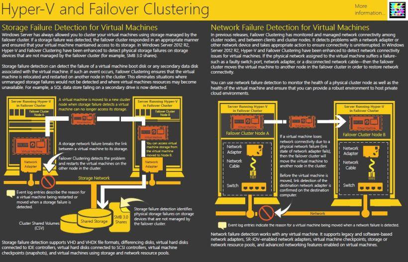 Hyper-V Fail-Over Clustering