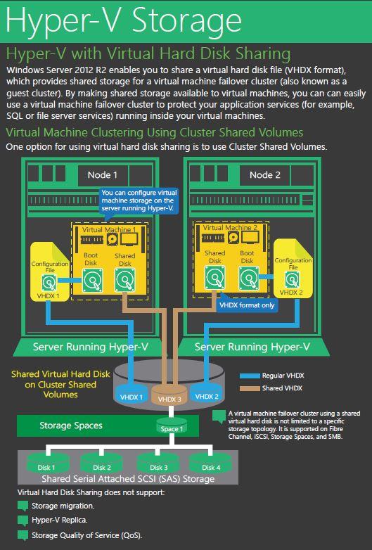 Hyper-V Storage VHD