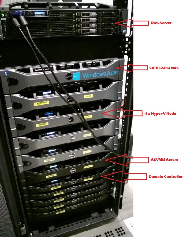 Private Cloud Rack TestLAB