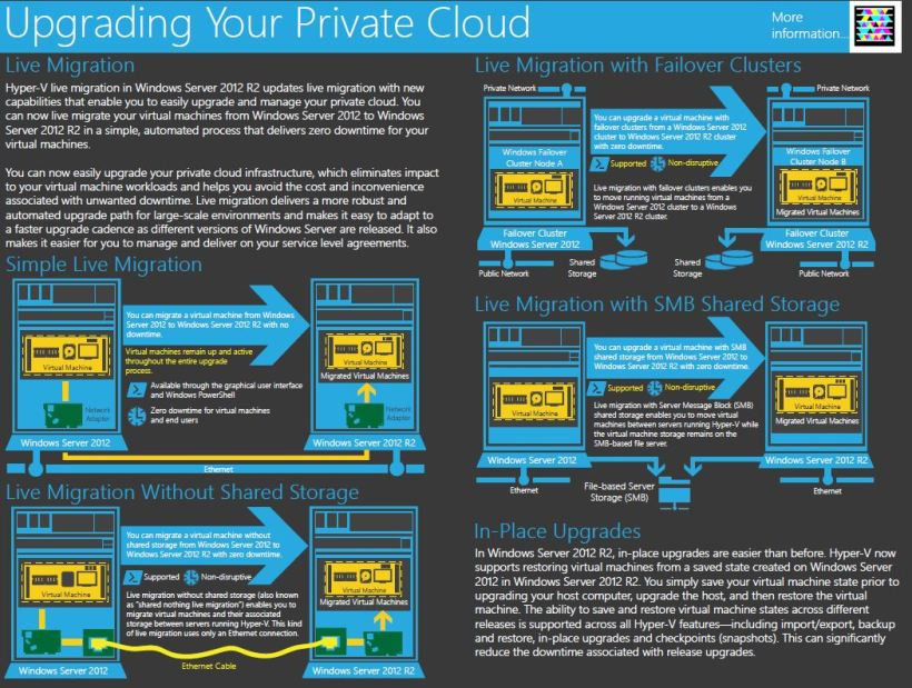 Upgrading Private Cloud