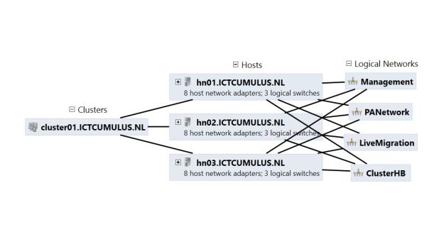 Network ICTCUMULUS