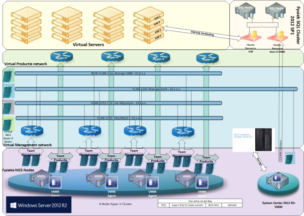Hyperv Cluster 2012 R2 networking HL design