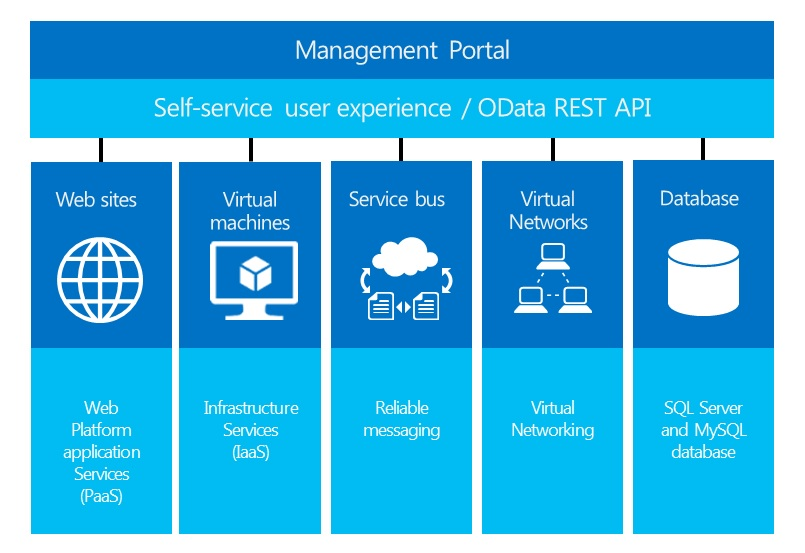 Windows Azure Technology