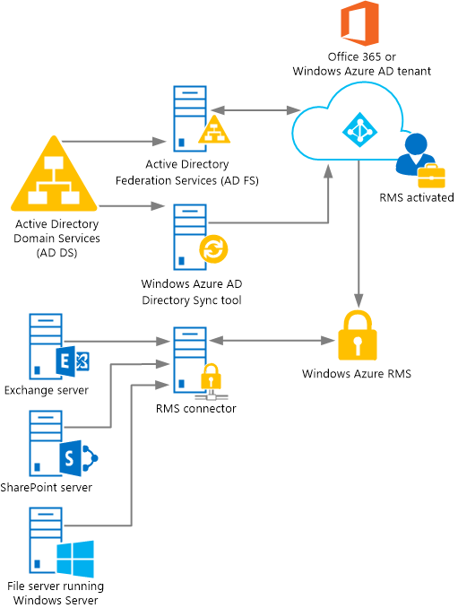 Windows Azure RMC