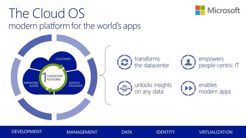 CloudOS Logo