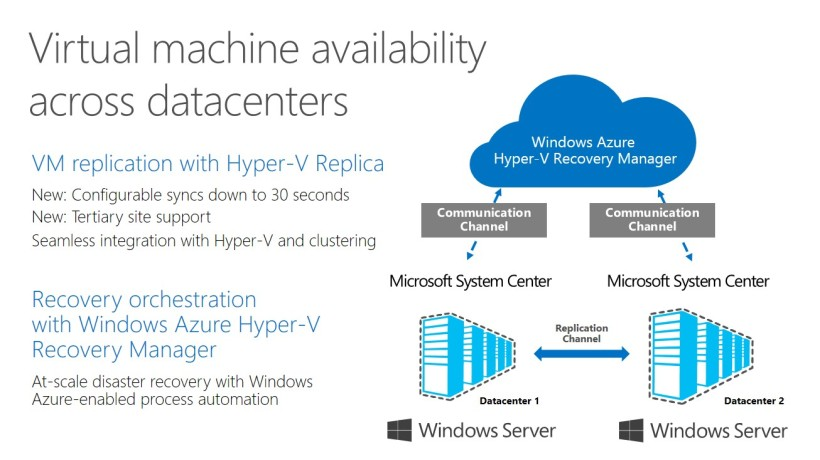 Hyper-V Recovery Manager overview