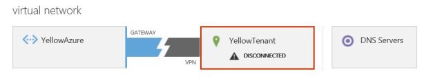 s2s VPN Gateway 15