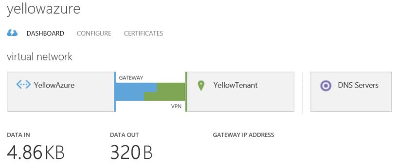 s2s VPN Gateway 25