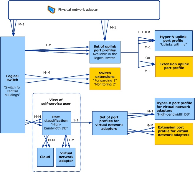 SCVMM Logical Switch Config