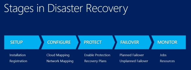 Stages Disaster Recovery