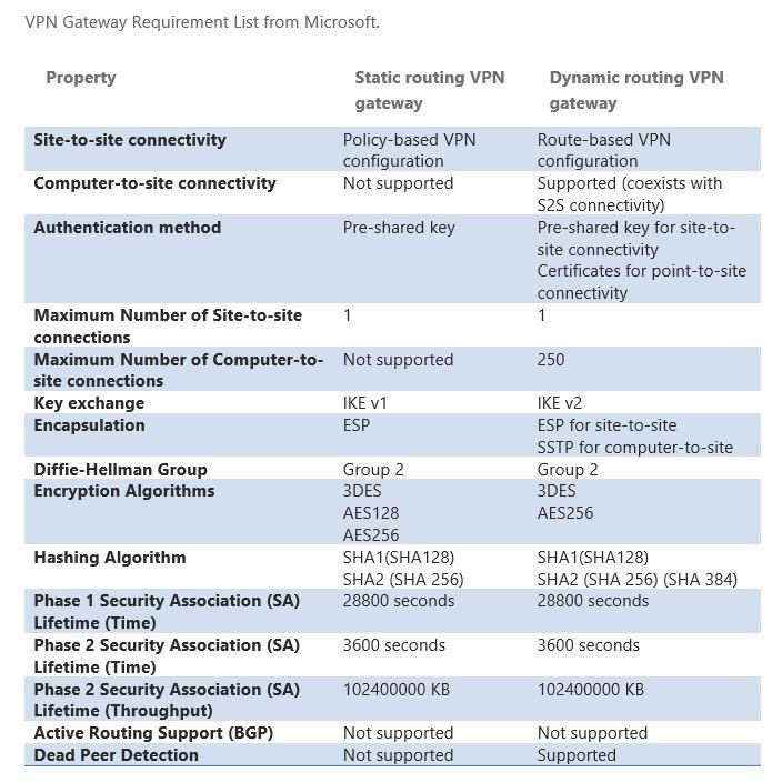 VPN Requirement List Azure