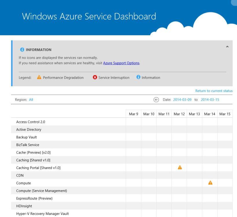 Windows Azure History
