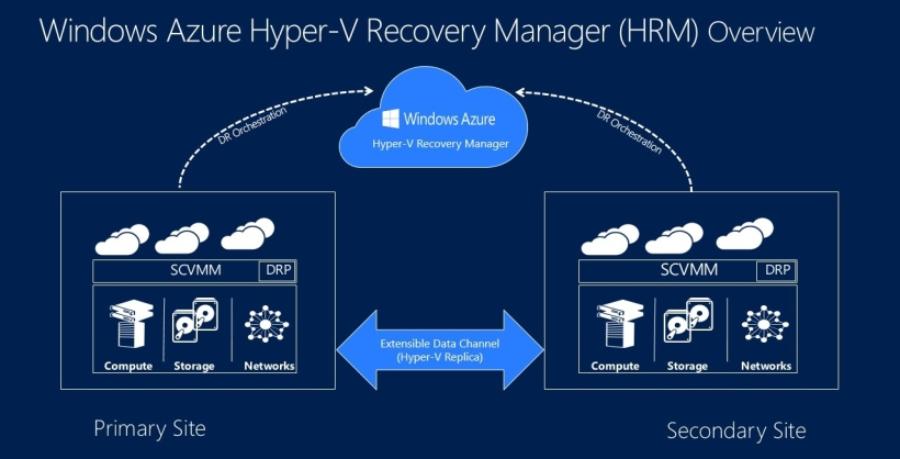 Windows Azure Hyper-V Recovery Manager Overview