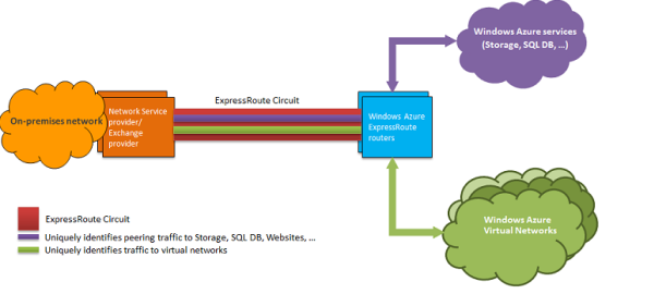 Express Route Connectivity