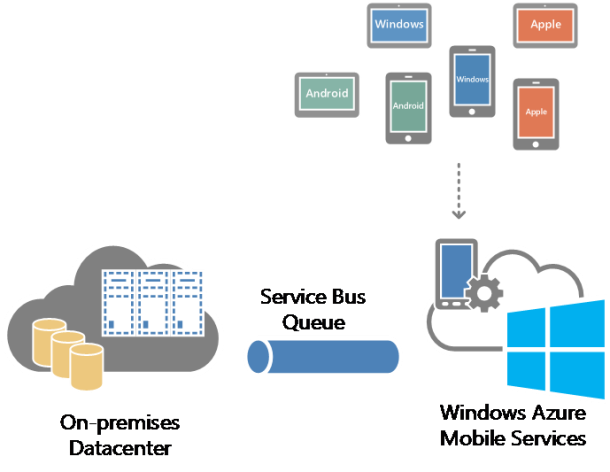 Multi-Platform Mobile App