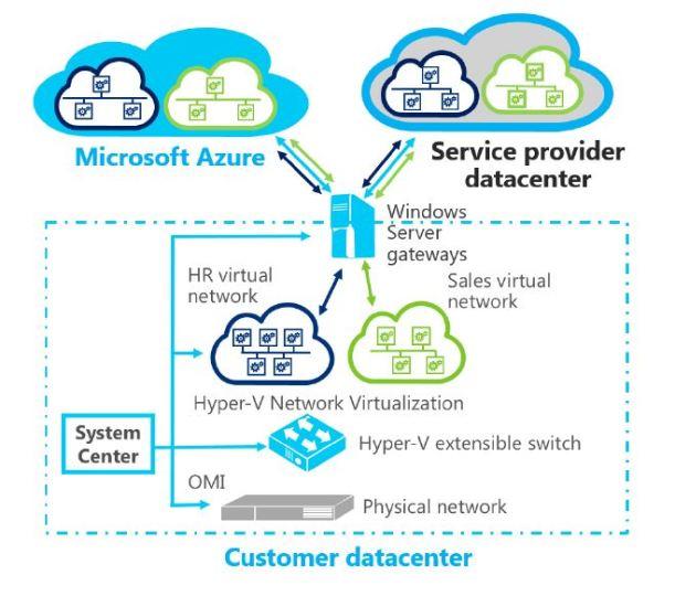 SDN Microsoft Azure