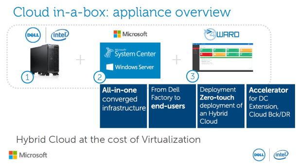 Cloud in a box Overview