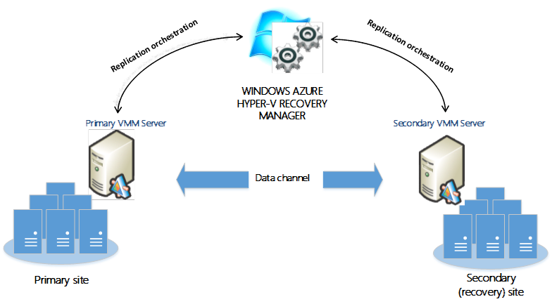 hyper-v-recovery-manager