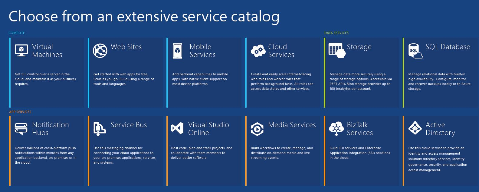 Overview Poster Of Azure Features Services And Common